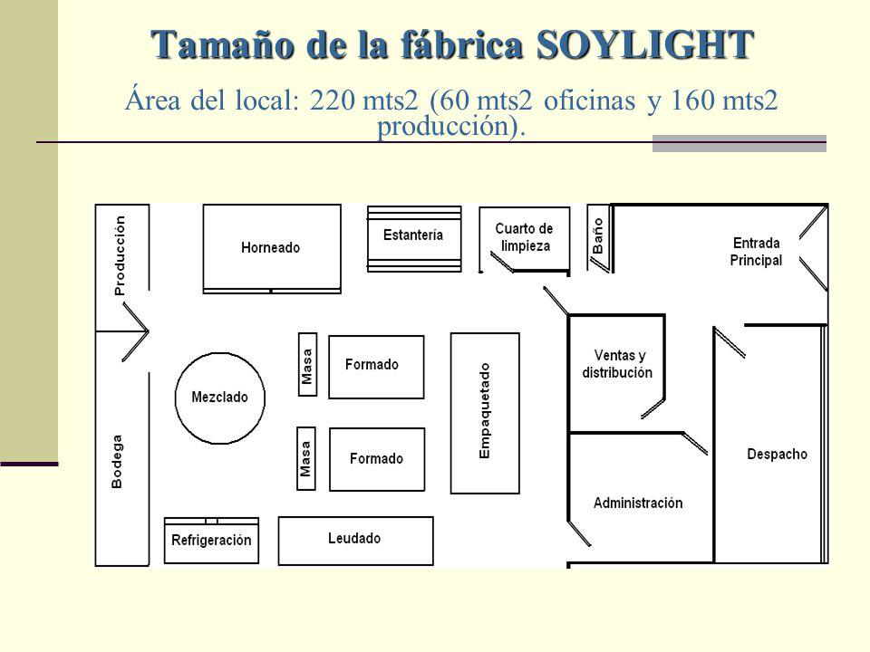 Tamaño de la fábrica SOYLIGHT Área del local: 220 mts2 (60 mts2 oficinas y 160 mts2 producción).