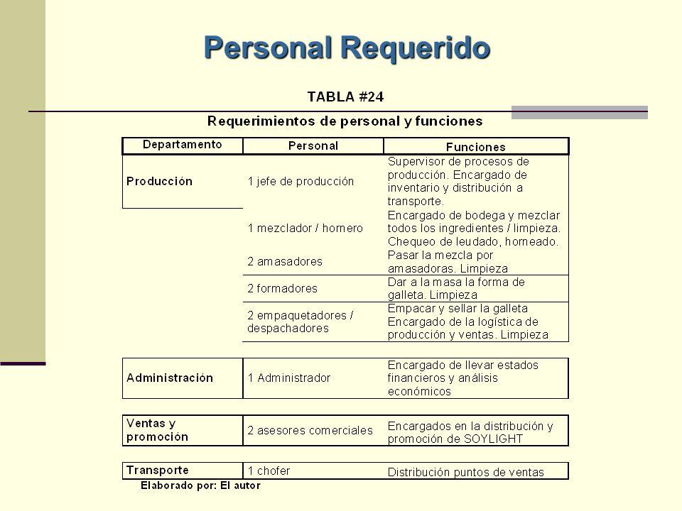Personal Requerido
