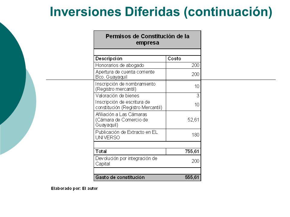 Inversiones Diferidas (continuación)