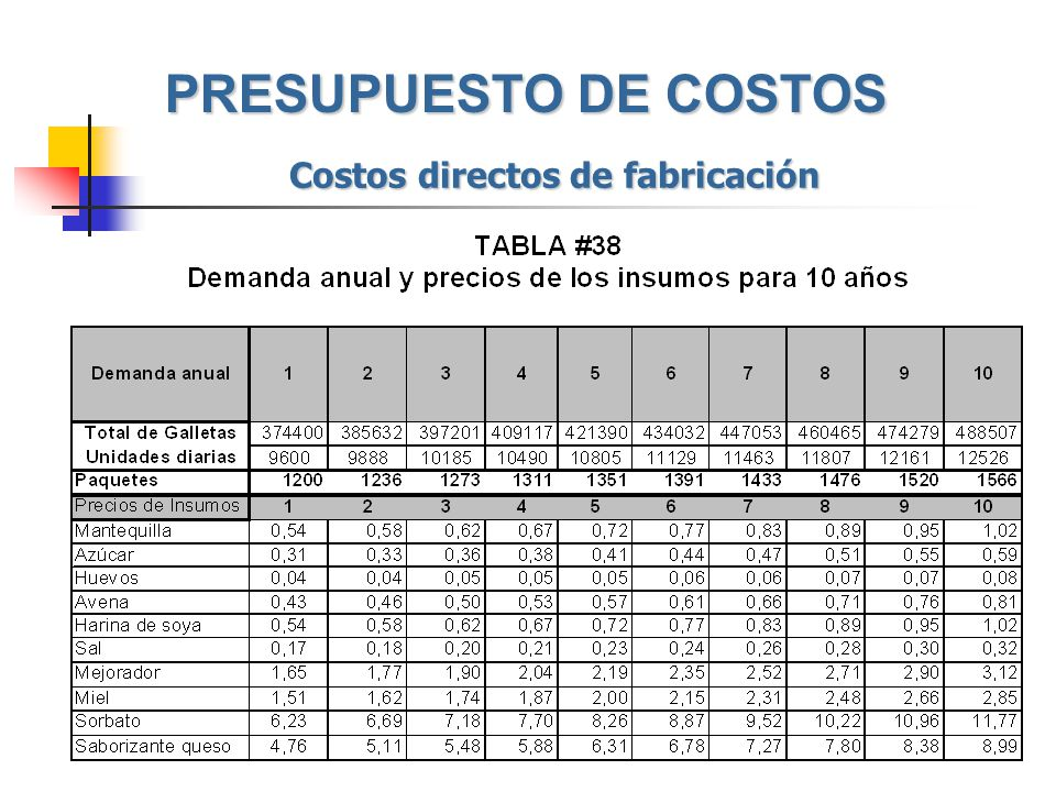 Costos directos de fabricación