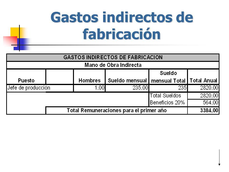 Gastos indirectos de fabricación
