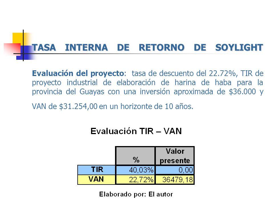 TASA INTERNA DE RETORNO DE SOYLIGHT Evaluación del proyecto: tasa de descuento del 22.72%, TIR de proyecto industrial de elaboración de harina de haba para la provincia del Guayas con una inversión aproximada de $36.000 y VAN de $31.254,00 en un horizonte de 10 años.