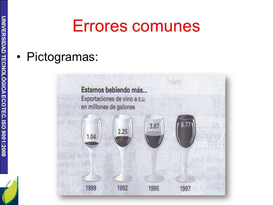 Errores comunes Pictogramas: