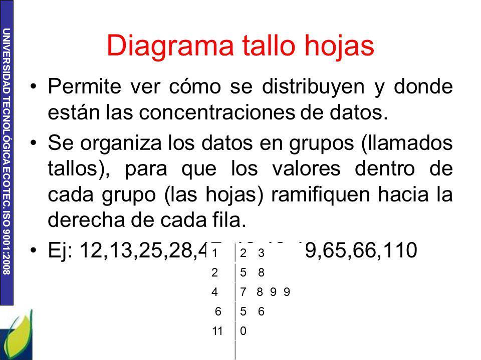 Diagrama tallo hojas Permite ver cómo se distribuyen y donde están las concentraciones de datos.