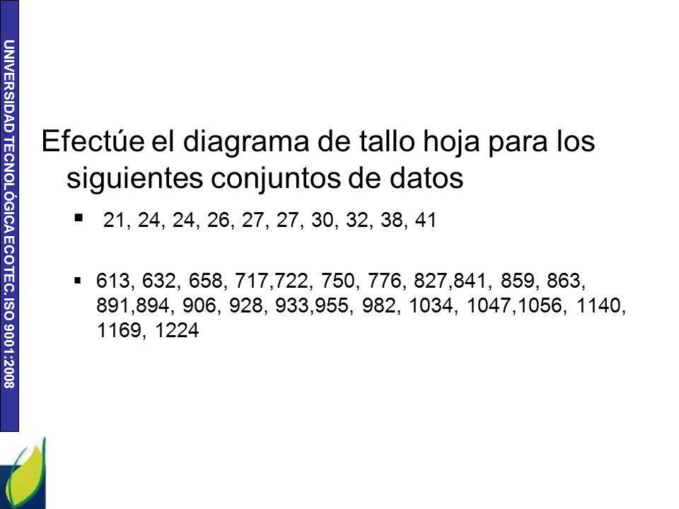 Efectúe el diagrama de tallo hoja para los siguientes conjuntos de datos