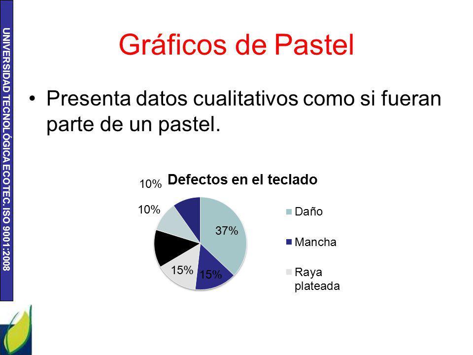 Gráficos de Pastel Presenta datos cualitativos como si fueran parte de un pastel.