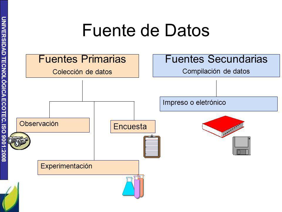 Fuente de Datos Fuentes Primarias Fuentes Secundarias Encuesta