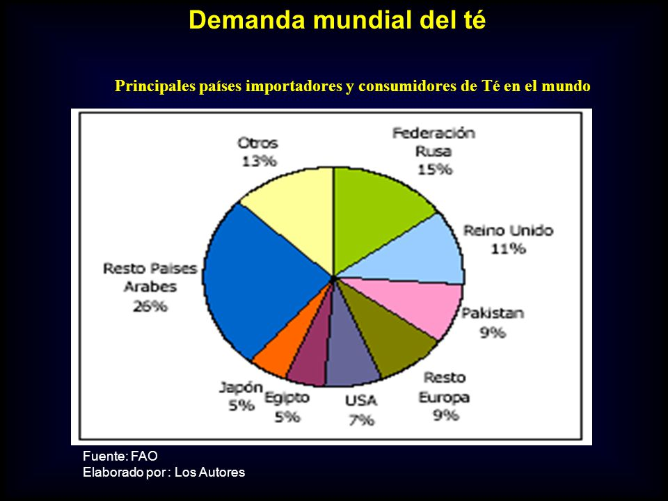 Principales países importadores y consumidores de Té en el mundo