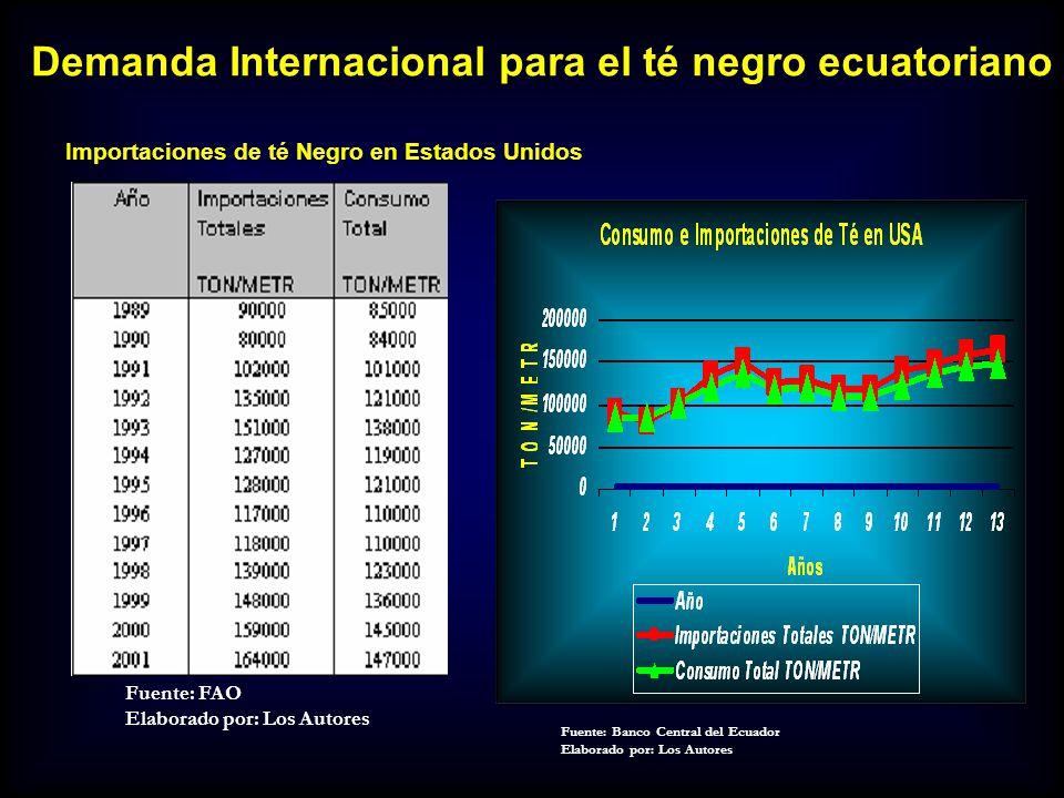 Demanda Internacional para el té negro ecuatoriano