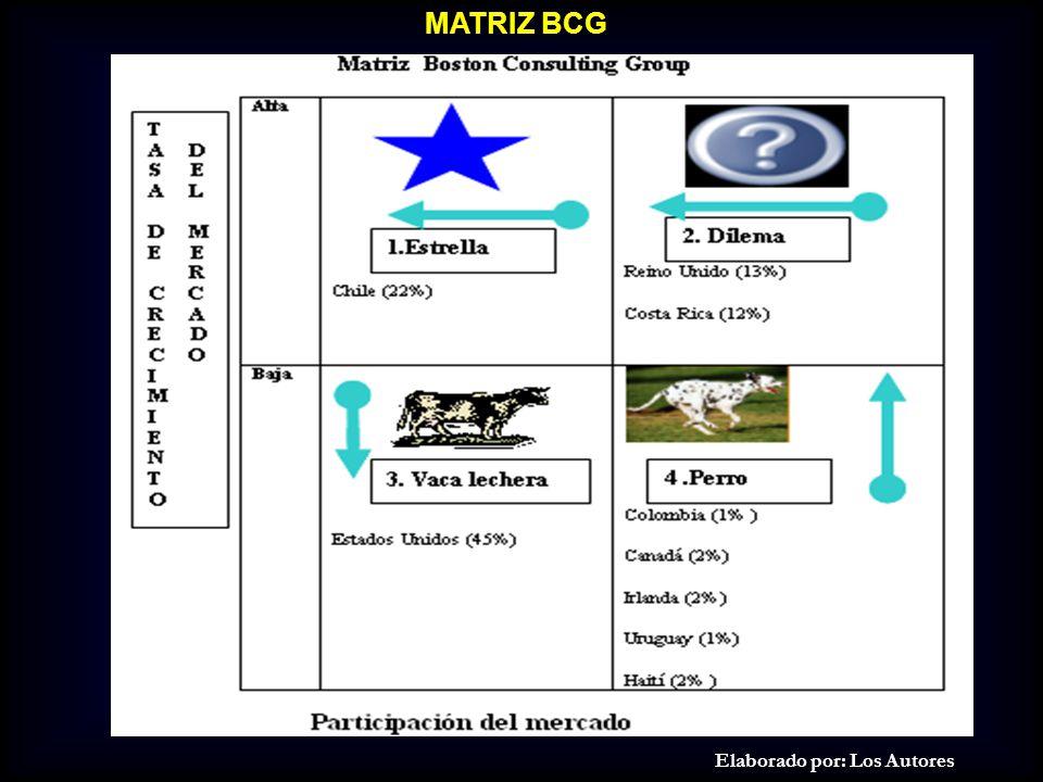 MATRIZ BCG Elaborado por: Los Autores