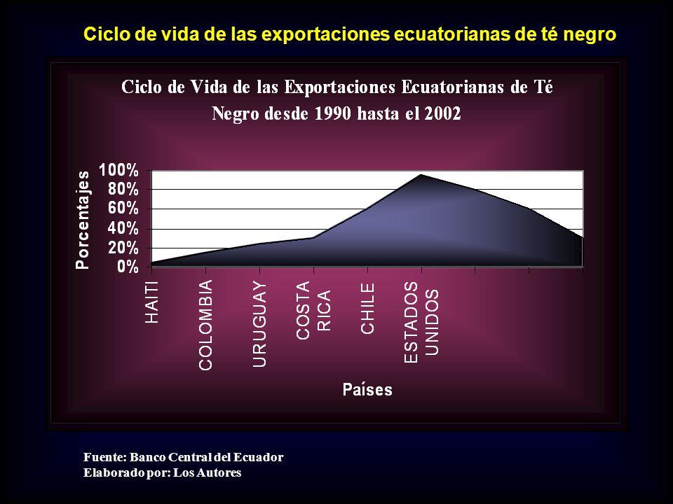 Ciclo de vida de las exportaciones ecuatorianas de té negro
