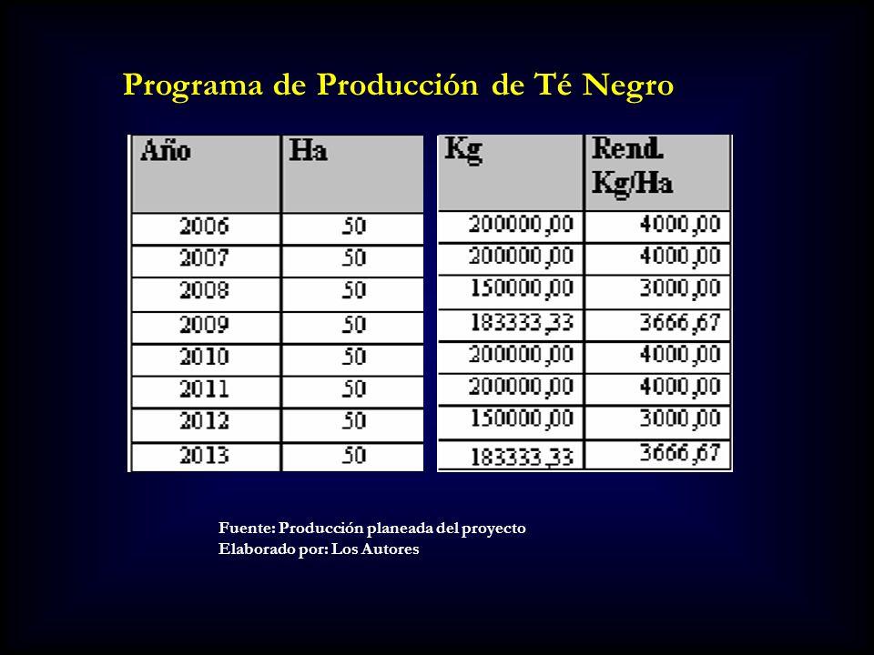 Programa de Producción de Té Negro