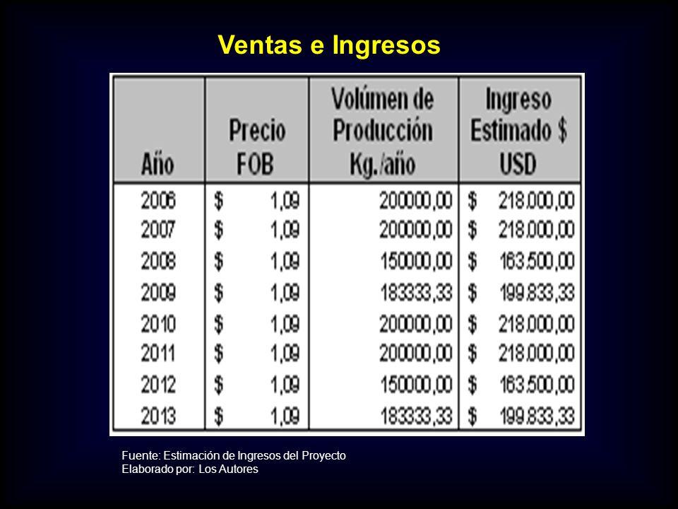 Ventas e Ingresos Fuente: Estimación de Ingresos del Proyecto
