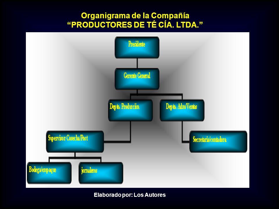 Organigrama de la Compañía PRODUCTORES DE TÉ CÍA. LTDA.