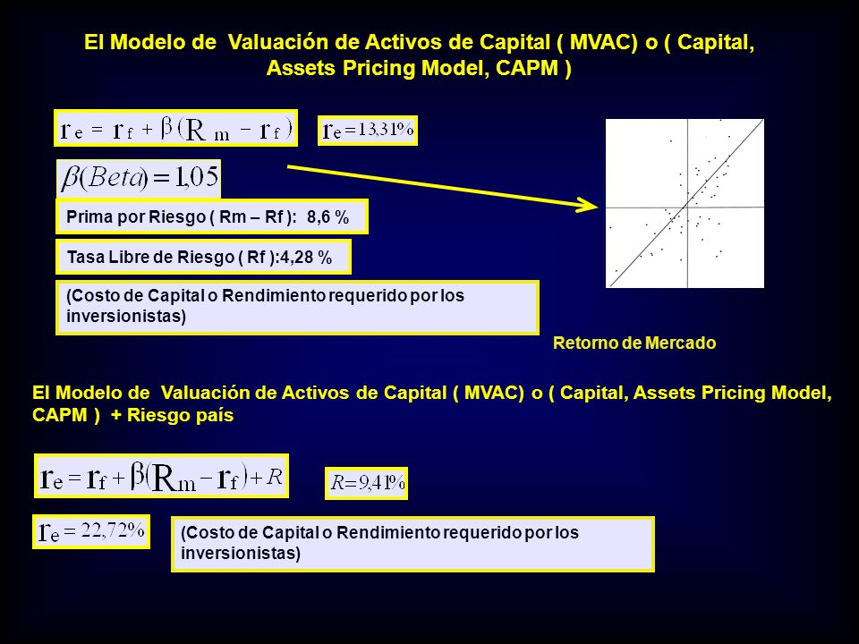 El Modelo de Valuación de Activos de Capital ( MVAC) o ( Capital, Assets Pricing Model, CAPM )