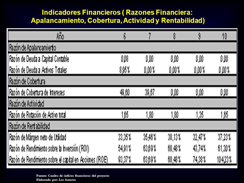 Indicadores Financieros ( Razones Financiera: