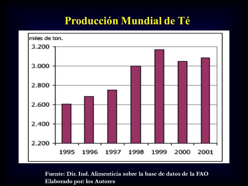 Producción Mundial de Té