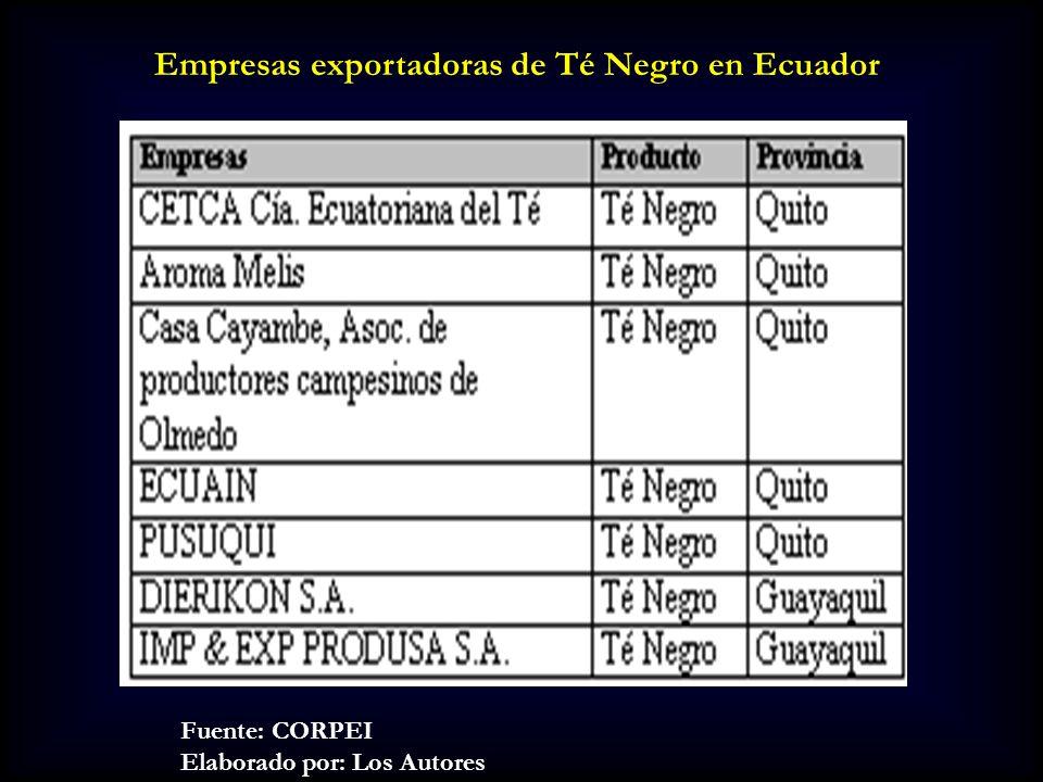 Empresas exportadoras de Té Negro en Ecuador