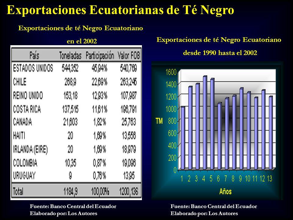 Exportaciones Ecuatorianas de Té Negro