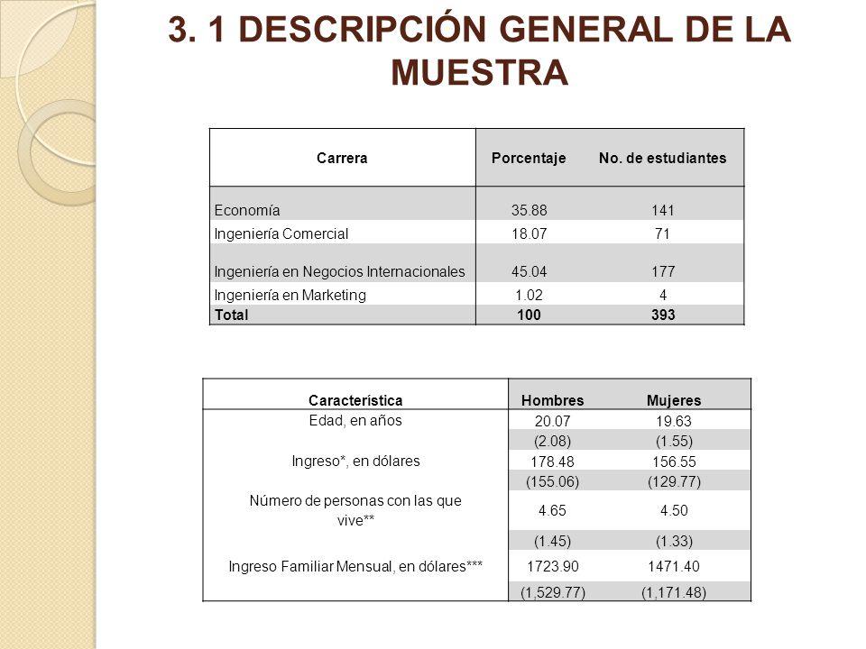 3. 1 DESCRIPCIÓN GENERAL DE LA MUESTRA