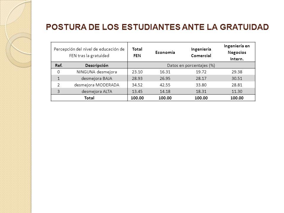 POSTURA DE LOS ESTUDIANTES ANTE LA GRATUIDAD