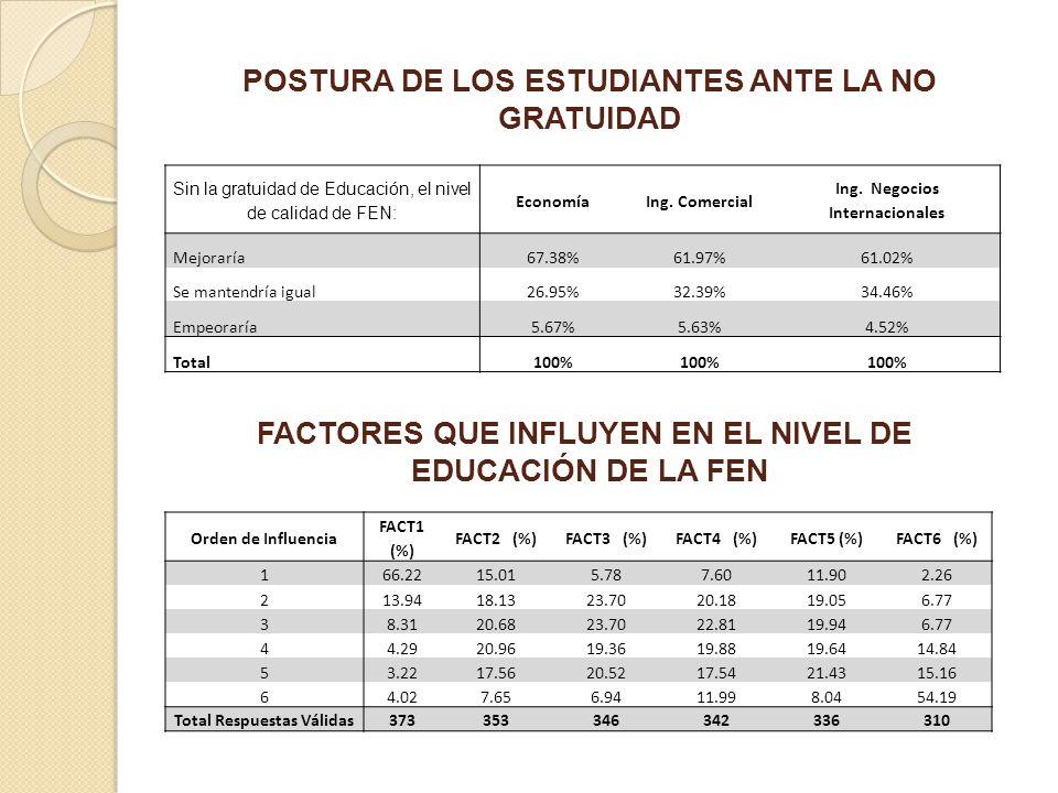 POSTURA DE LOS ESTUDIANTES ANTE LA NO GRATUIDAD