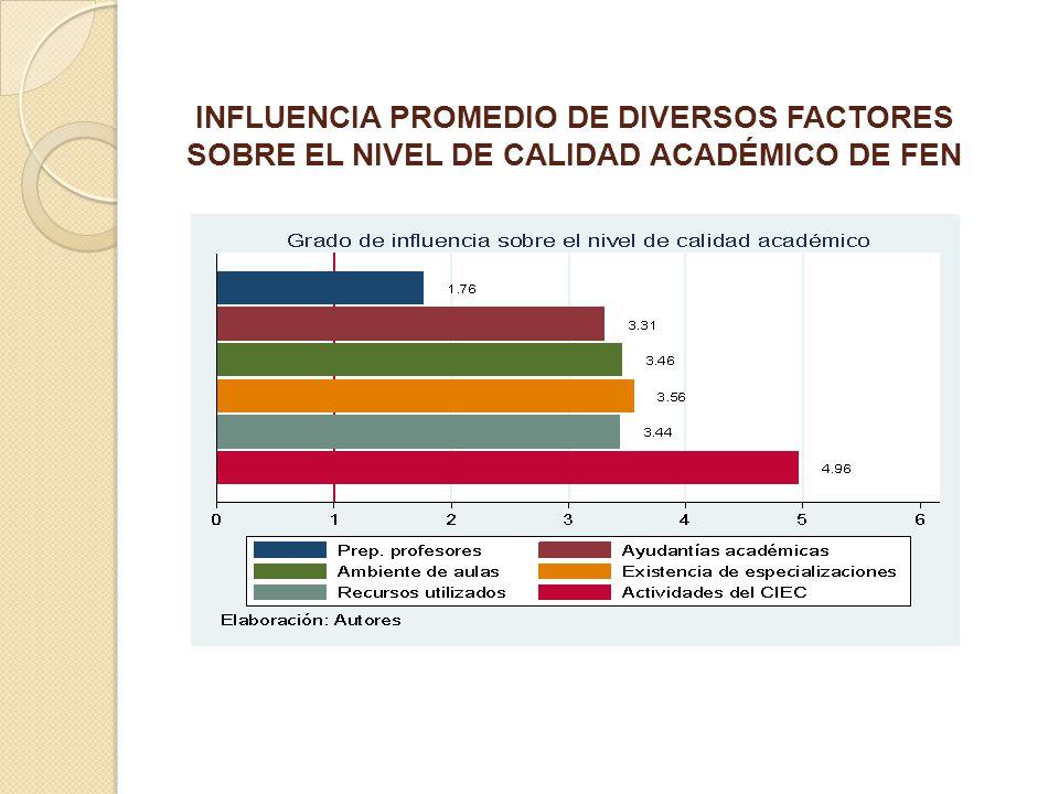 INFLUENCIA PROMEDIO DE DIVERSOS FACTORES SOBRE EL NIVEL DE CALIDAD ACADÉMICO DE FEN