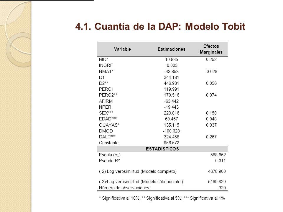 4.1. Cuantía de la DAP: Modelo Tobit
