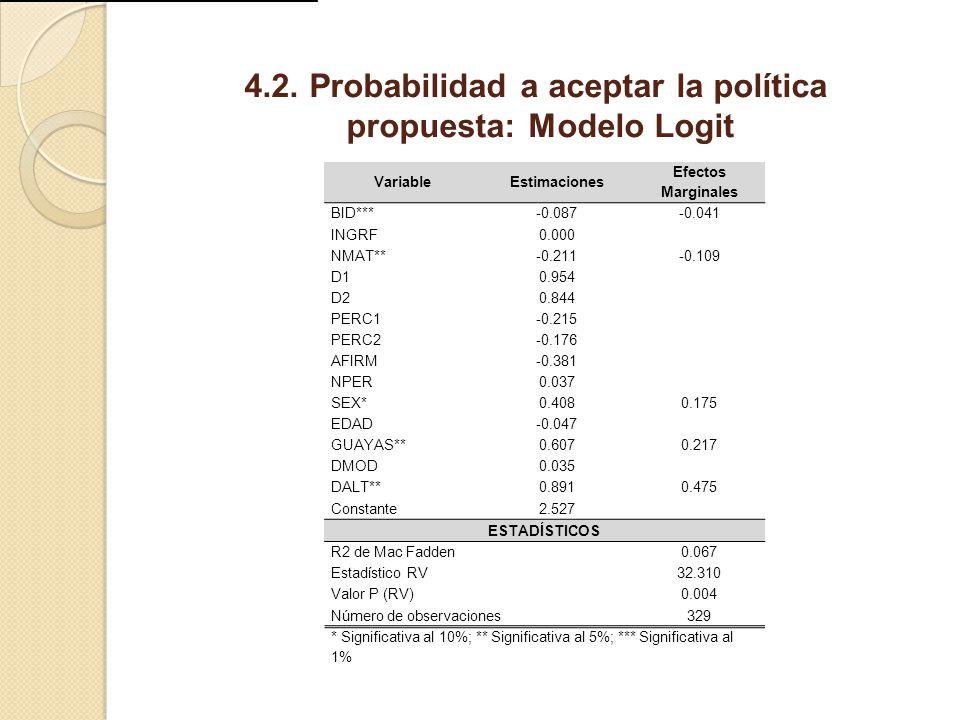 4.2. Probabilidad a aceptar la política propuesta: Modelo Logit