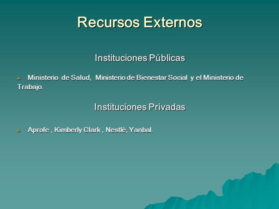 Instituciones Públicas Instituciones Privadas