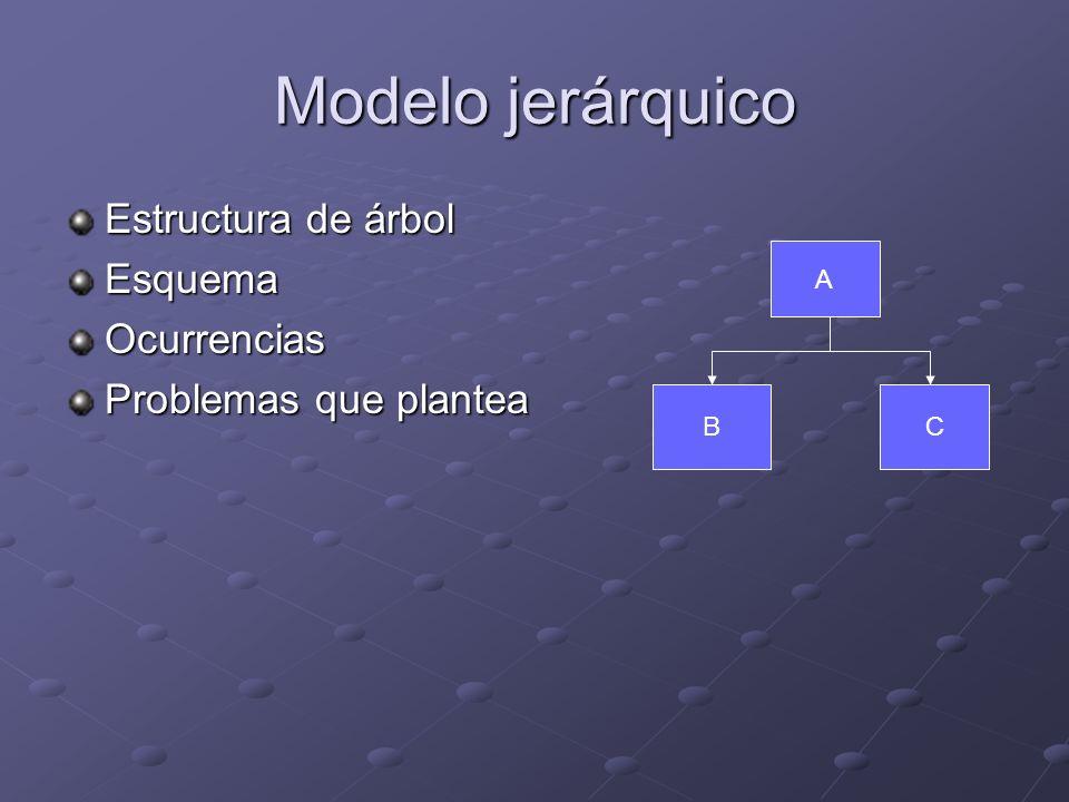 Modelo jerárquico Estructura de árbol Esquema Ocurrencias
