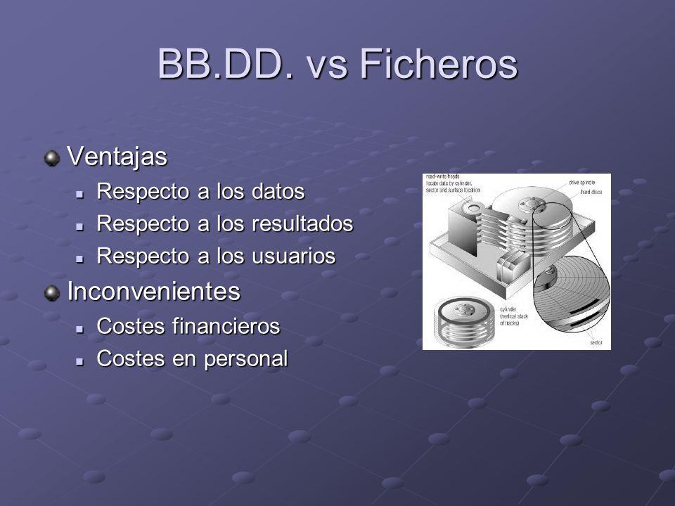 BB.DD. vs Ficheros Ventajas Inconvenientes Respecto a los datos