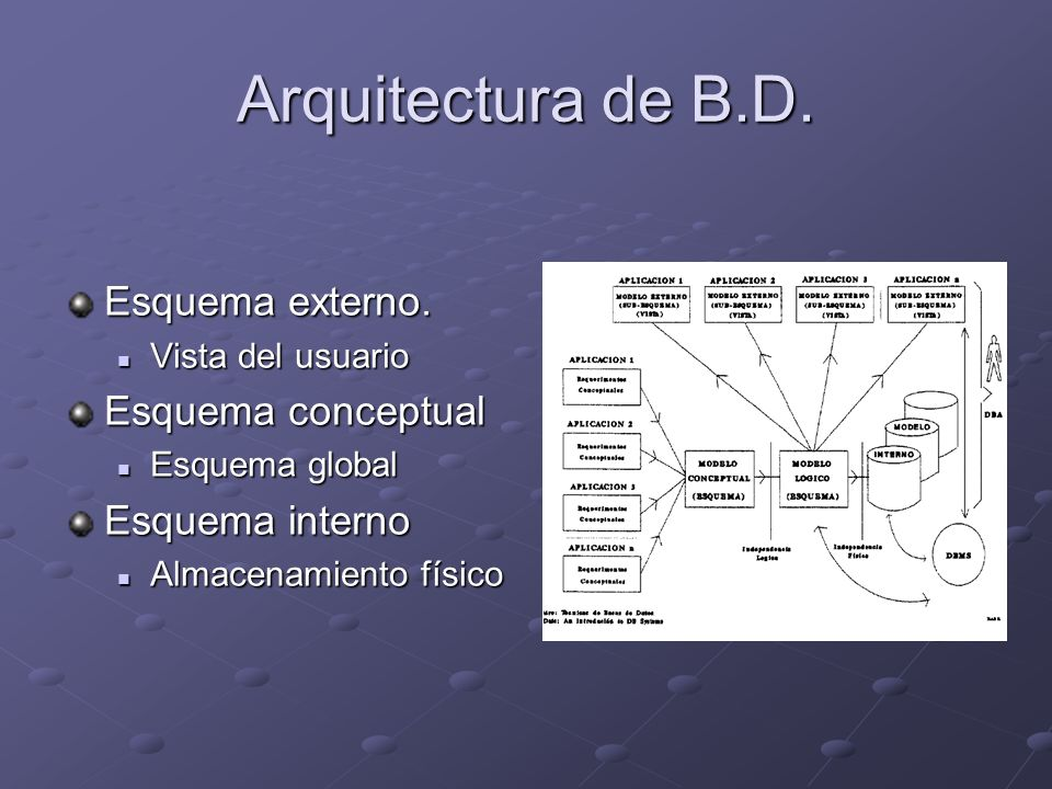 Arquitectura de B.D. Esquema externo. Esquema conceptual