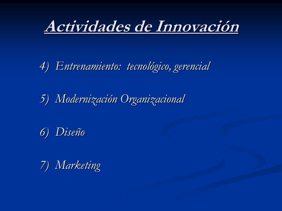 Actividades de Innovación