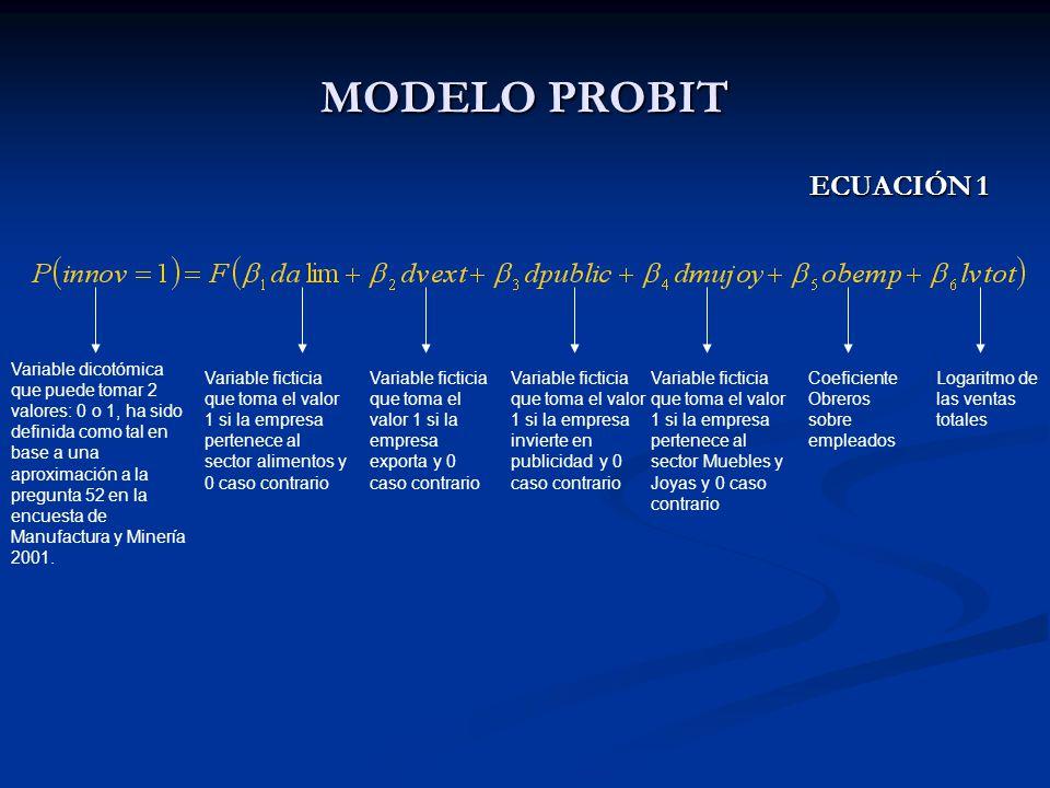 MODELO PROBIT ECUACIÓN 1