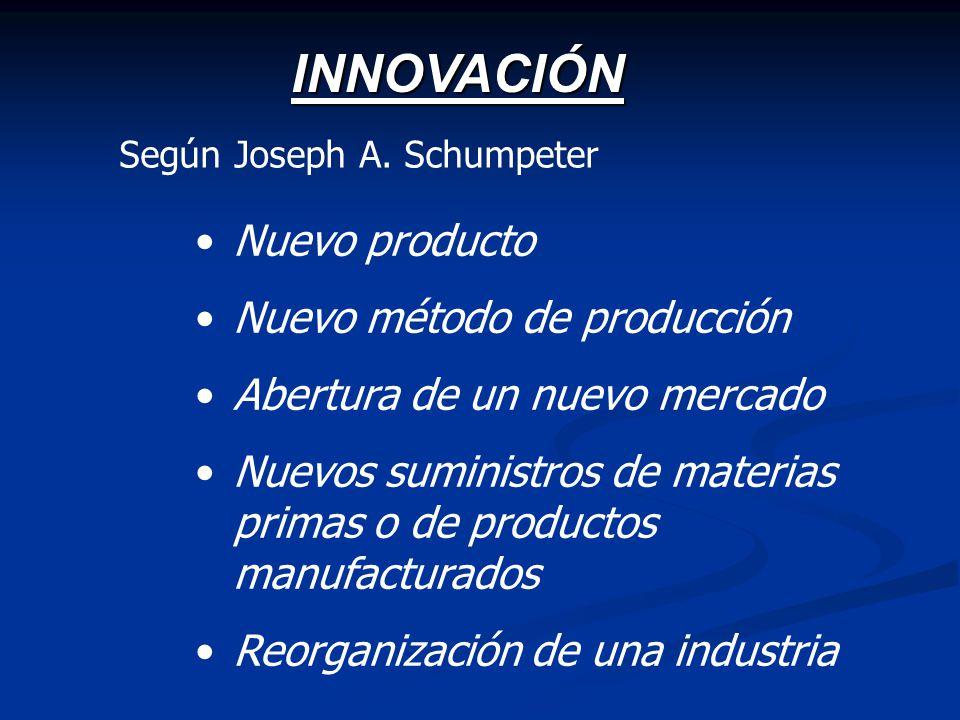 INNOVACIÓN Nuevo producto Nuevo método de producción