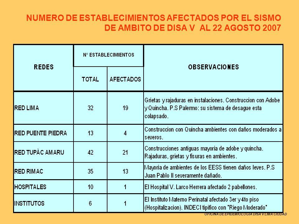 NUMERO DE ESTABLECIMIENTOS AFECTADOS POR EL SISMO DE AMBITO DE DISA V AL 22 AGOSTO 2007