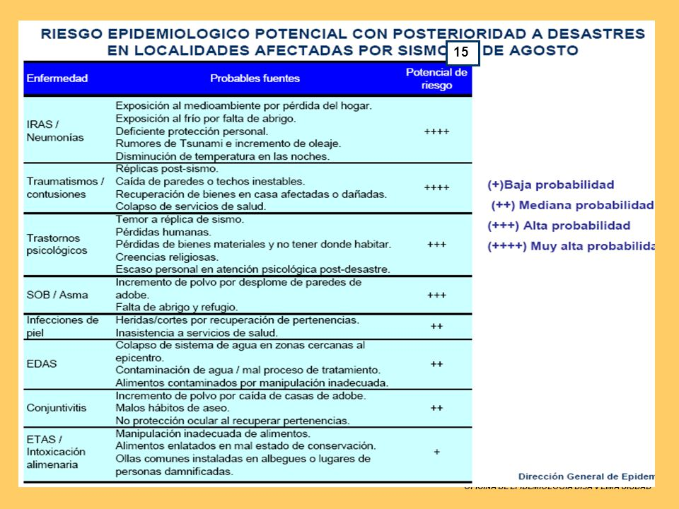 15 OFICINA DE EPIDEMIOLOGIA DISA V LIMA CIUDAD