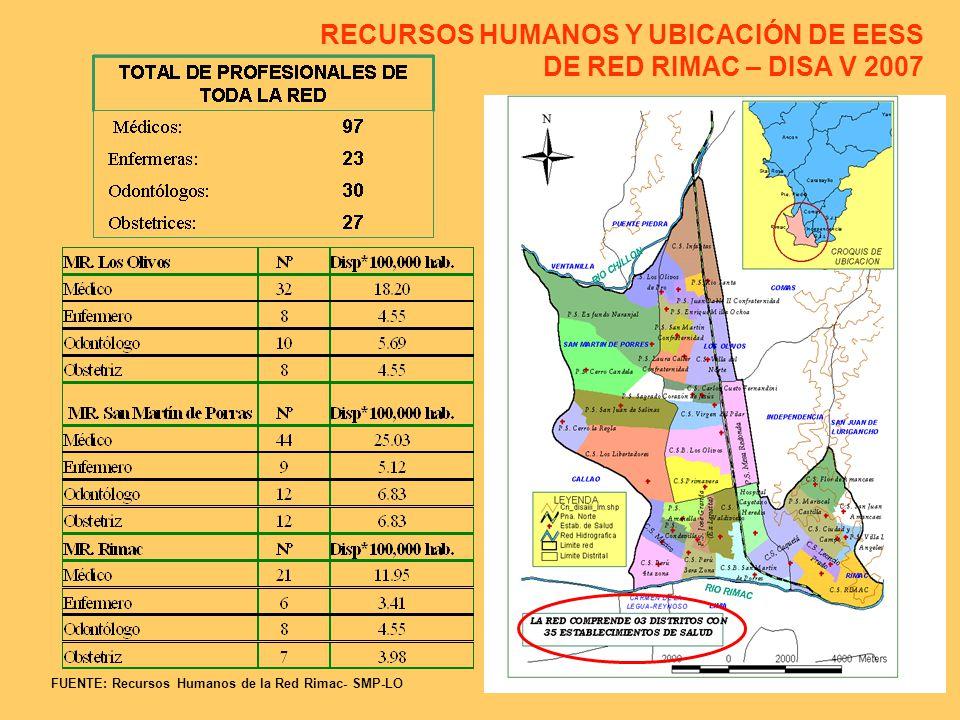 RECURSOS HUMANOS Y UBICACIÓN DE EESS DE RED RIMAC – DISA V 2007