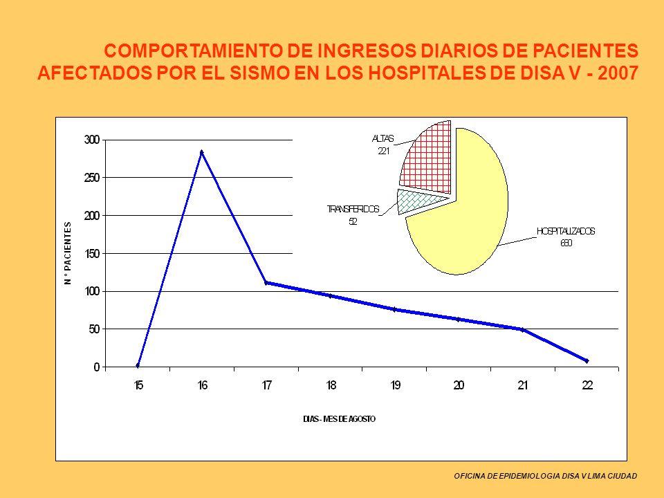COMPORTAMIENTO DE INGRESOS DIARIOS DE PACIENTES AFECTADOS POR EL SISMO EN LOS HOSPITALES DE DISA V - 2007
