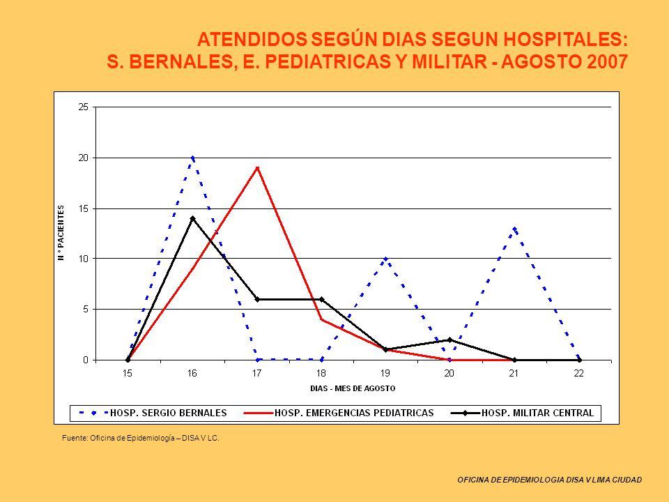 ATENDIDOS SEGÚN DIAS SEGUN HOSPITALES: