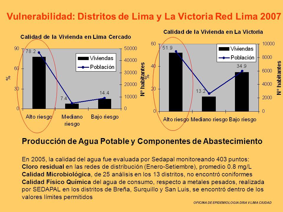 Vulnerabilidad: Distritos de Lima y La Victoria Red Lima 2007