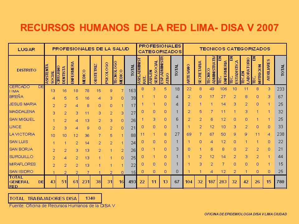 RECURSOS HUMANOS DE LA RED LIMA- DISA V 2007