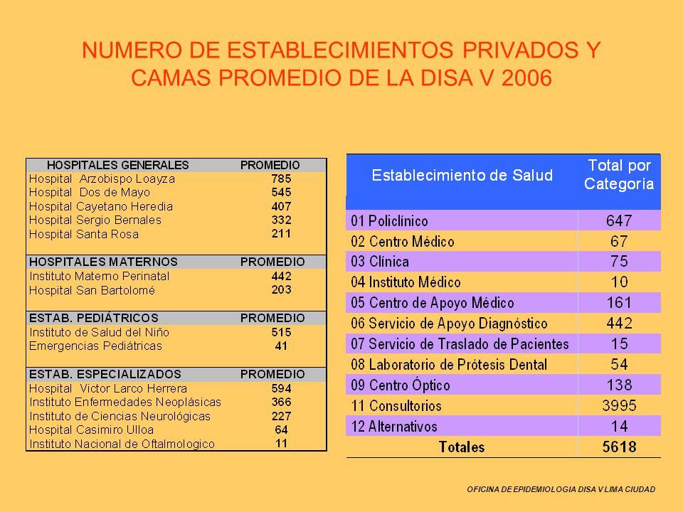 NUMERO DE ESTABLECIMIENTOS PRIVADOS Y CAMAS PROMEDIO DE LA DISA V 2006