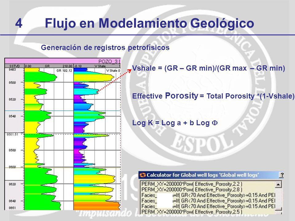 Generación de registros petrofísicos