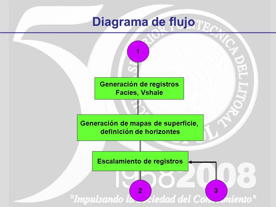 Diagrama de flujo 1 Generación de registros Facies, Vshale