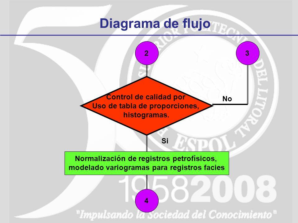 Diagrama de flujo 2 3 Control de calidad por