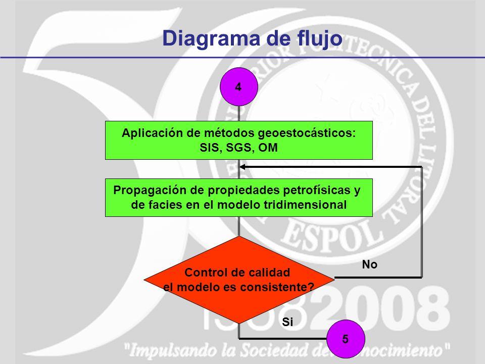 Diagrama de flujo 4 Aplicación de métodos geoestocásticos: