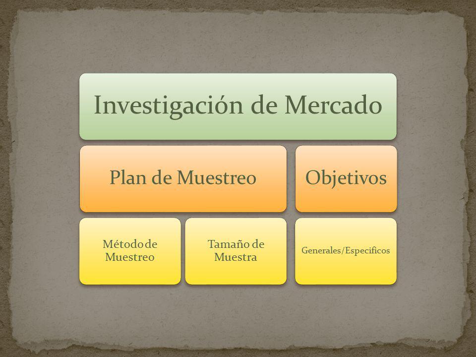 Método de Muestreo Tamaño de Muestra Generales/Especificos