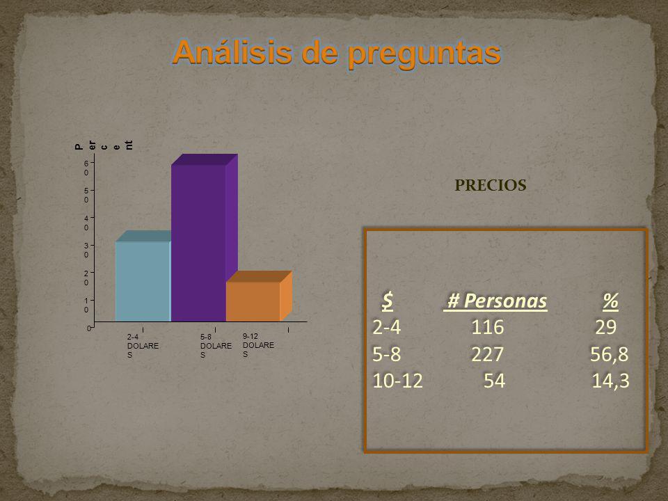 Análisis de preguntas $ # Personas % 2-4 116 29 5-8 227 56,8